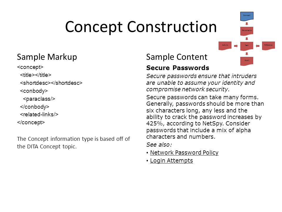Concept Construction Sample Markup Sample Content Secure Passwords