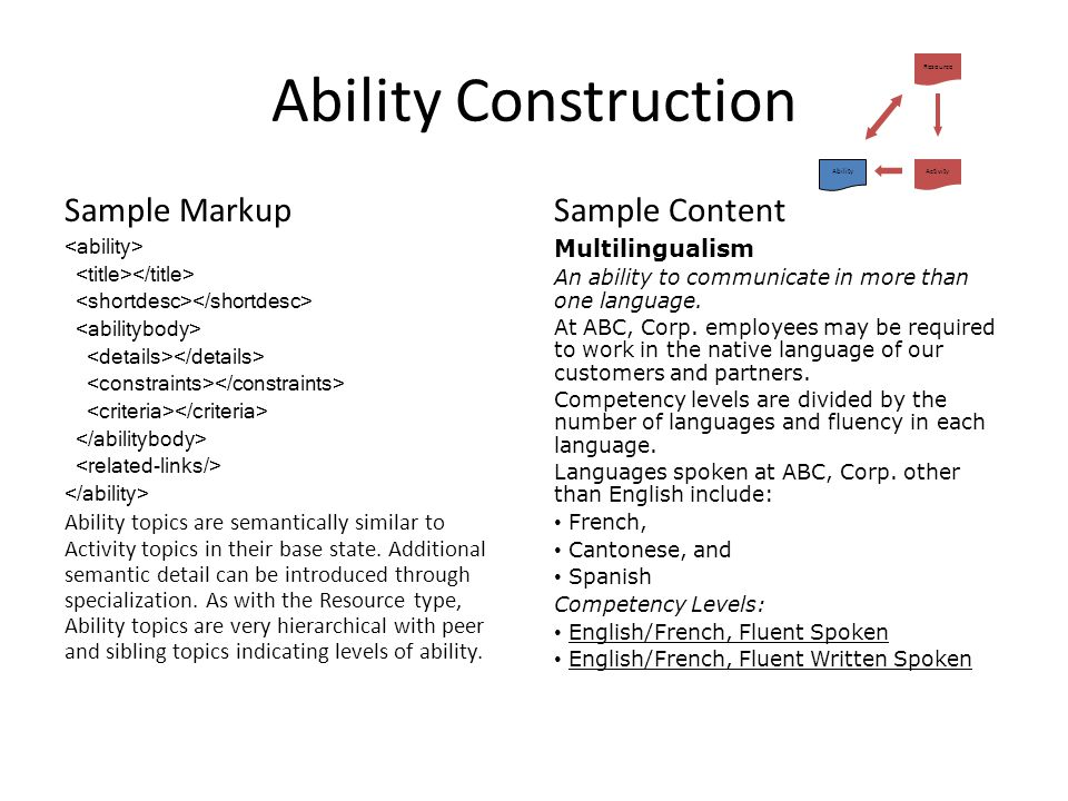 Ability Construction Sample Markup Sample Content Multilingualism