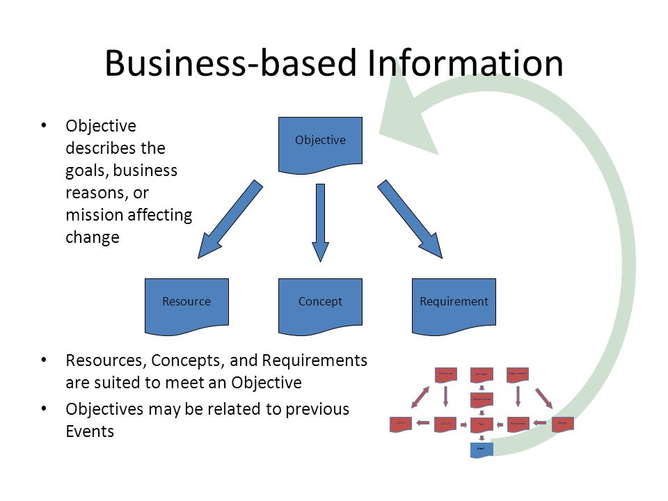 Business-based Information