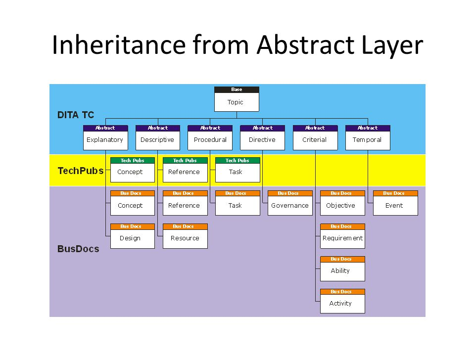 Inheritance from Abstract Layer