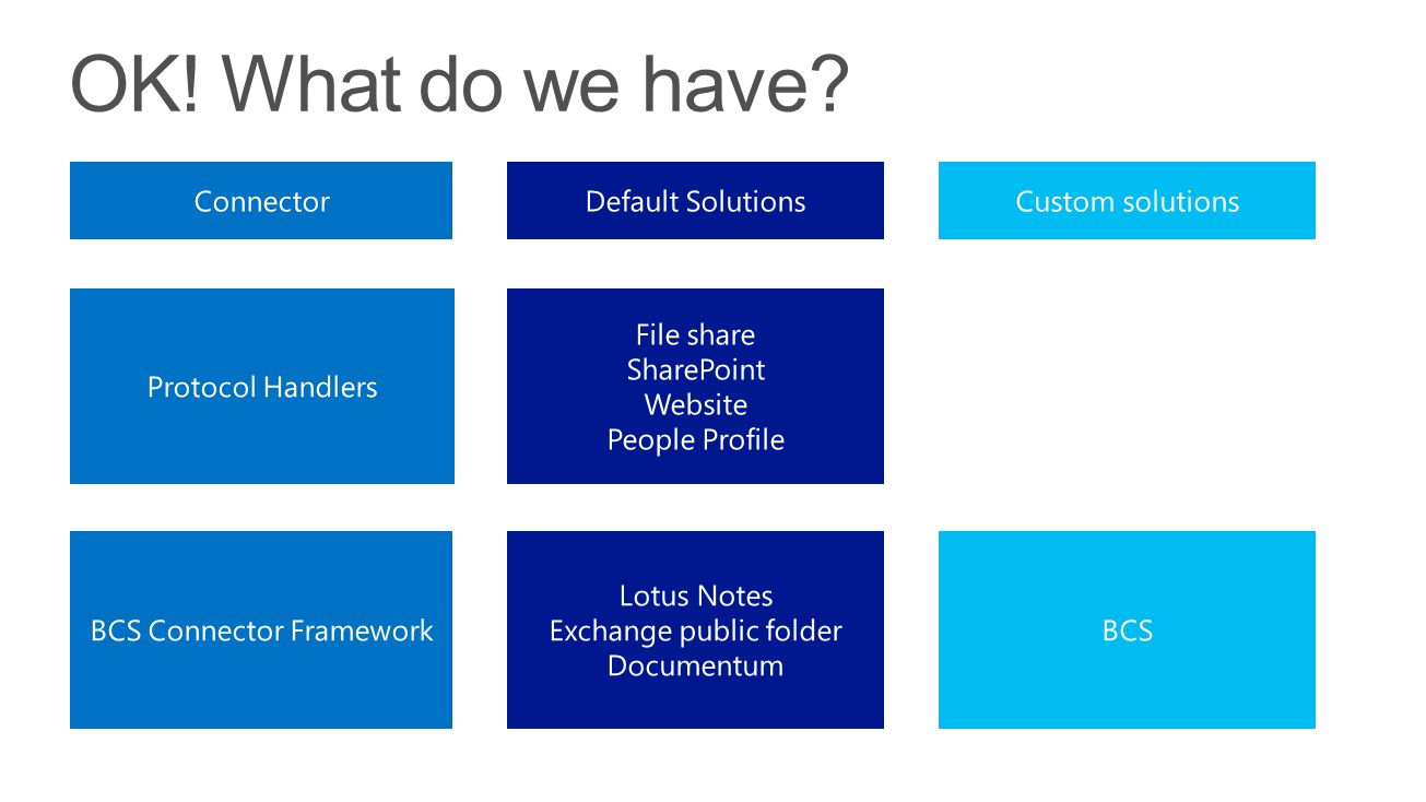 OK! What do we have Connector Default Solutions Custom solutions