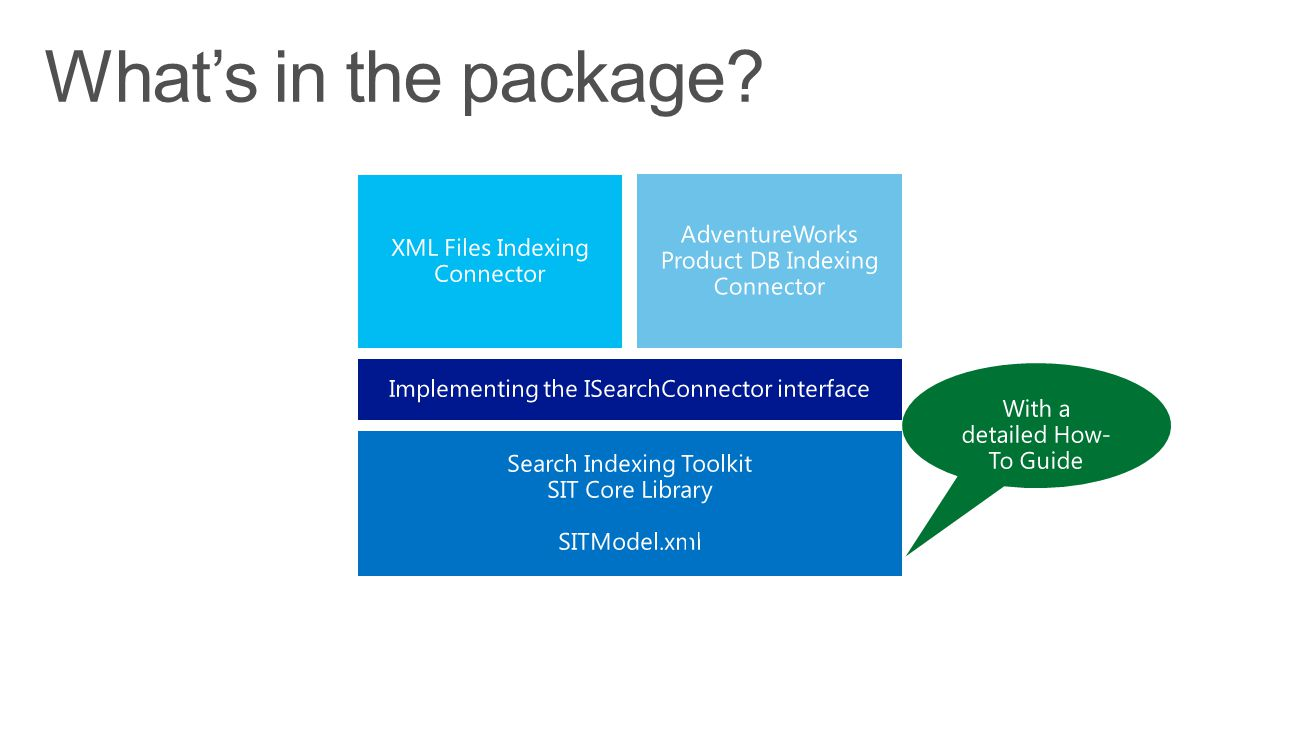 What's in the package AdventureWorks Product DB Indexing Connector