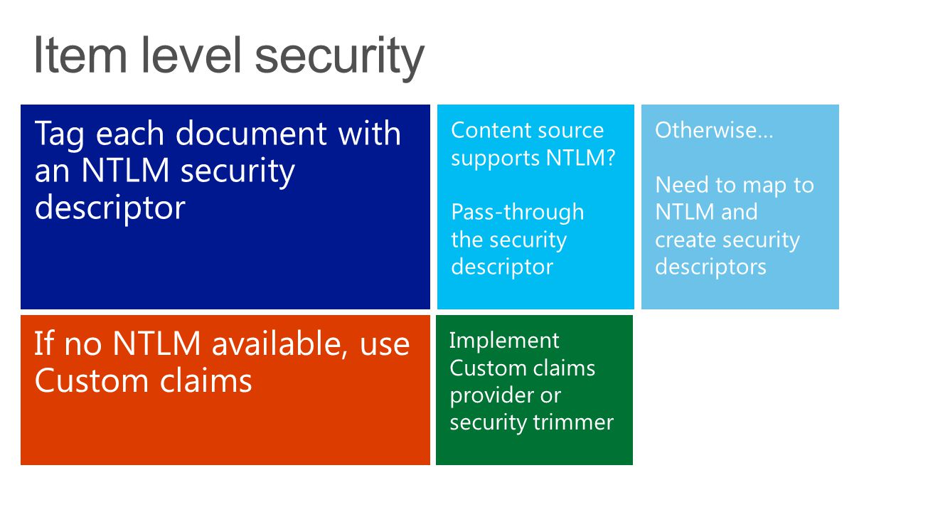 Item level security Tag each document with an NTLM security descriptor