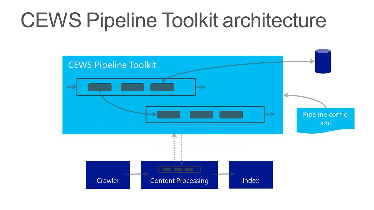 CEWS Pipeline Toolkit architecture