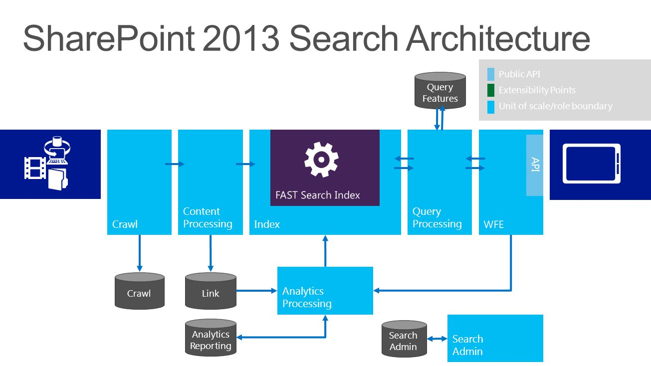 SharePoint 2013 Search Architecture