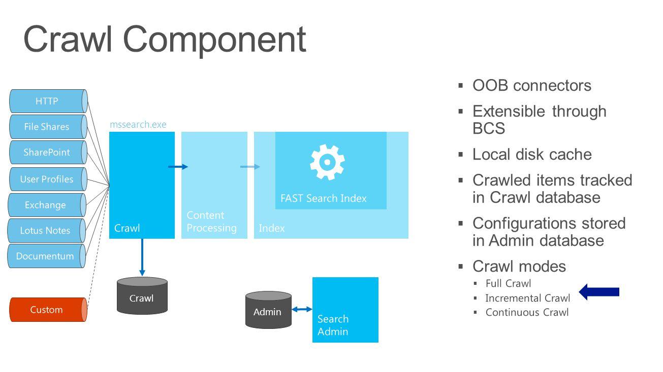 Crawl Component ... OOB connectors Extensible through BCS