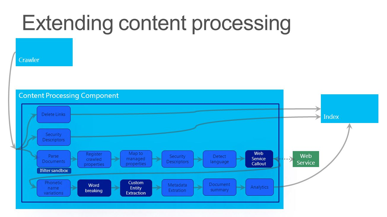 Extending content processing