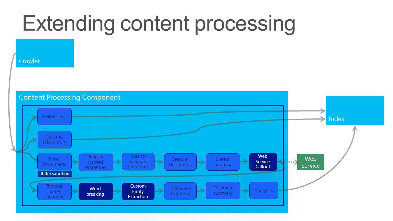 Extending content processing