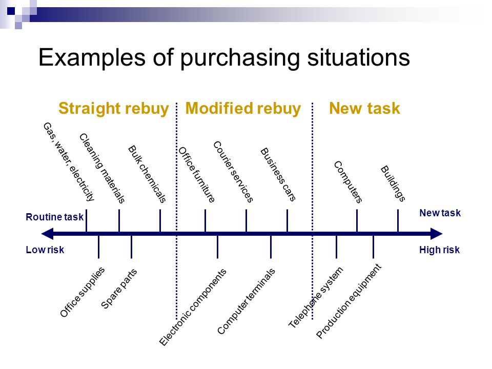 Examples of purchasing situations