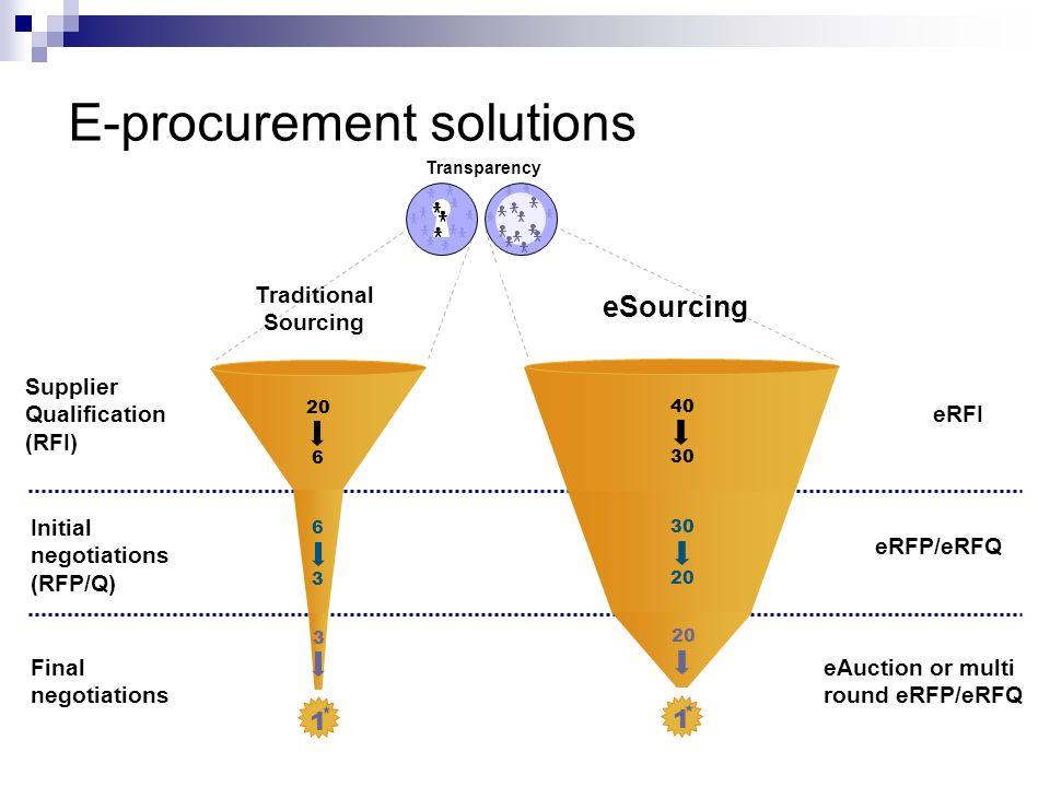 E-procurement solutions