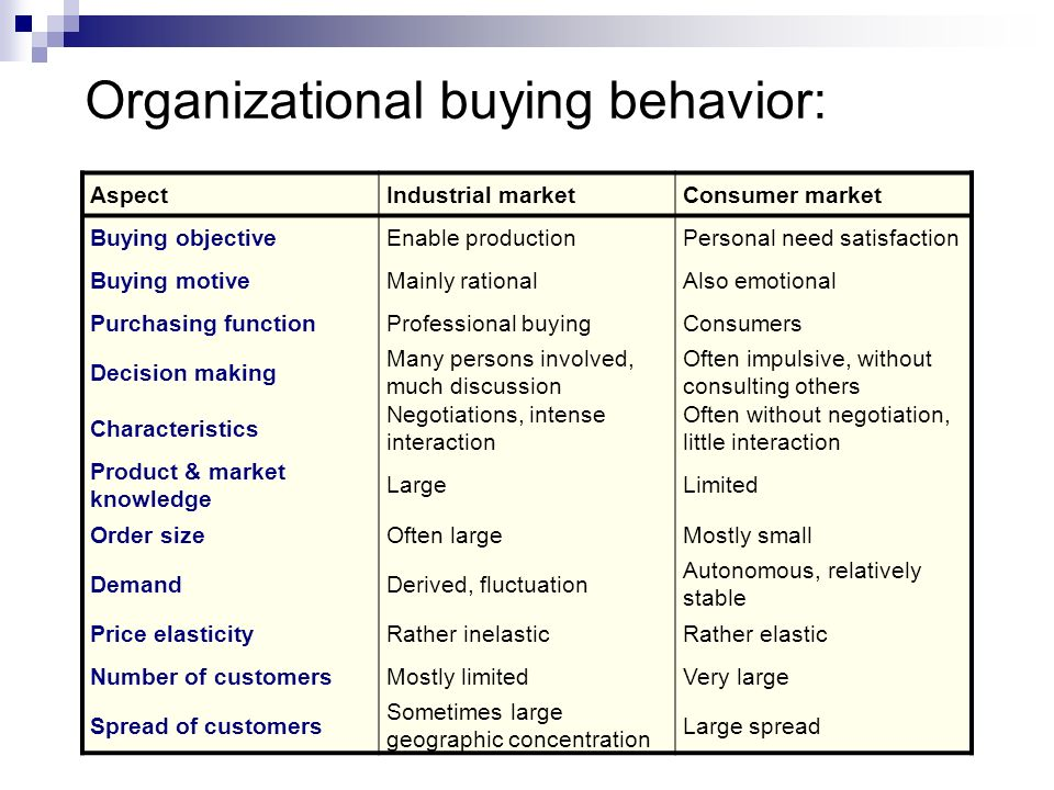 Organizational buying behavior: