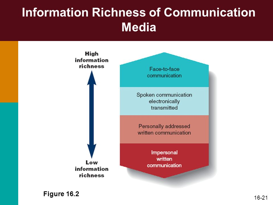 Information Richness of Communication Media