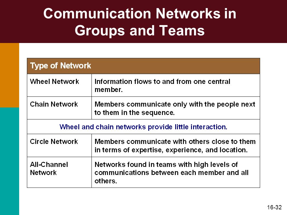 Communication Networks in Groups and Teams