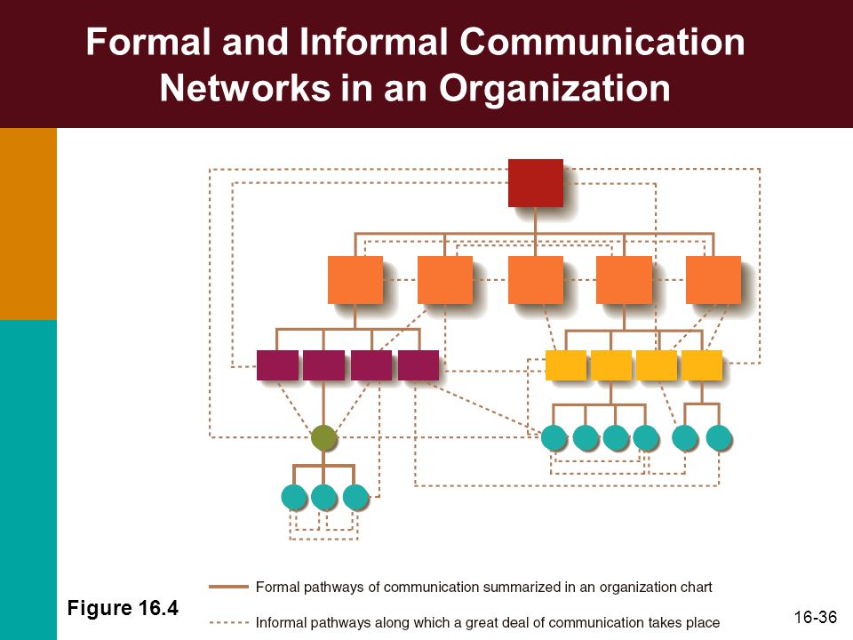 a report on formal communication network A professional network of foundation and nonprofit leaders who believe communication matters you don't have to go it alone.