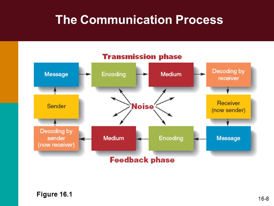 communication process and the correct message Communication process communication is the process of sending and receiving messages with attached meaning ( schermerhorn, osborn, hunt 2000) communication process has the following basic aspects, which are source, receiver, channel, noise and feedback.
