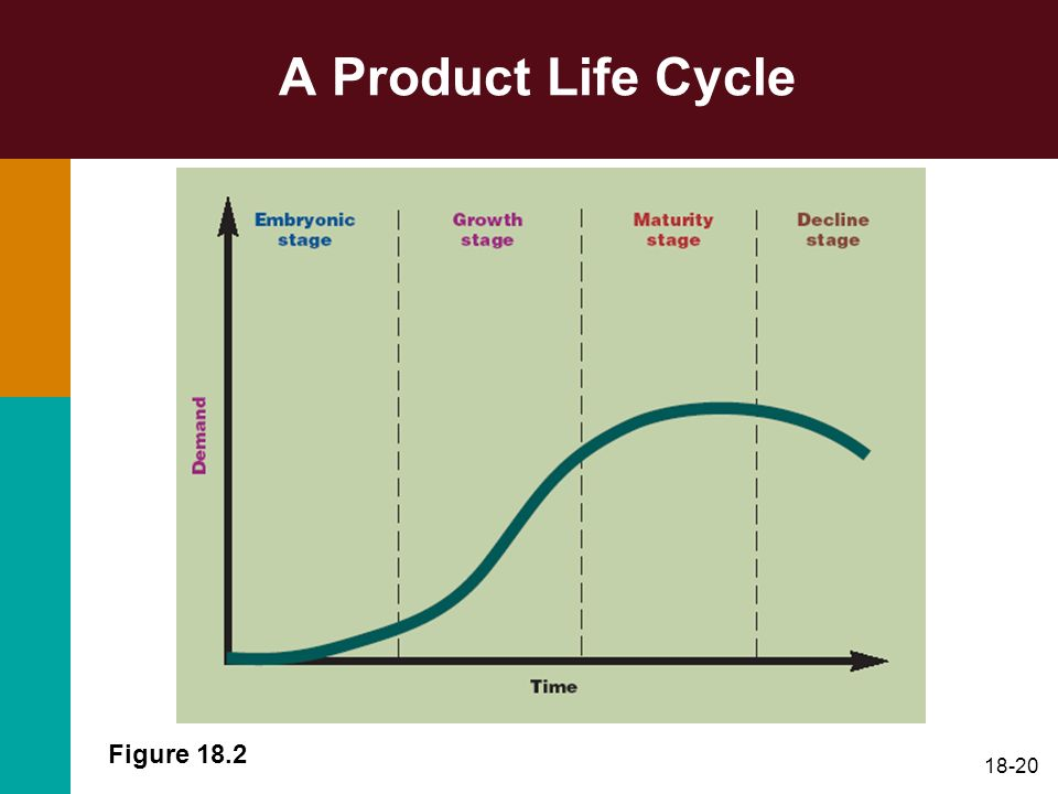 A Product Life Cycle Figure 18.2