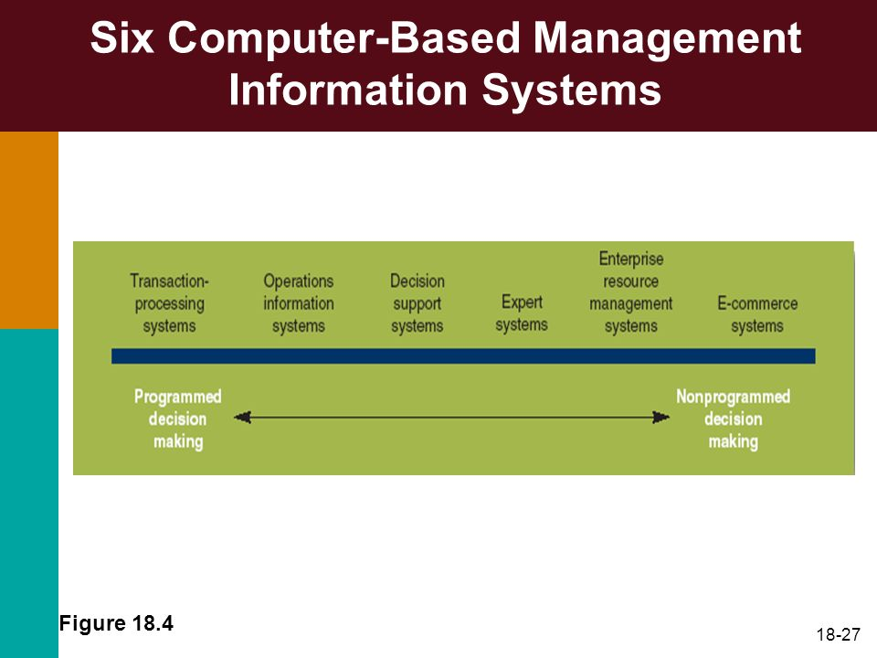 Six Computer-Based Management Information Systems