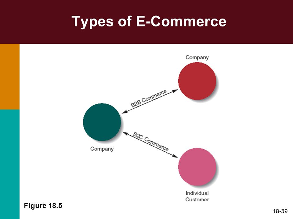 Types of E-Commerce Figure 18.5