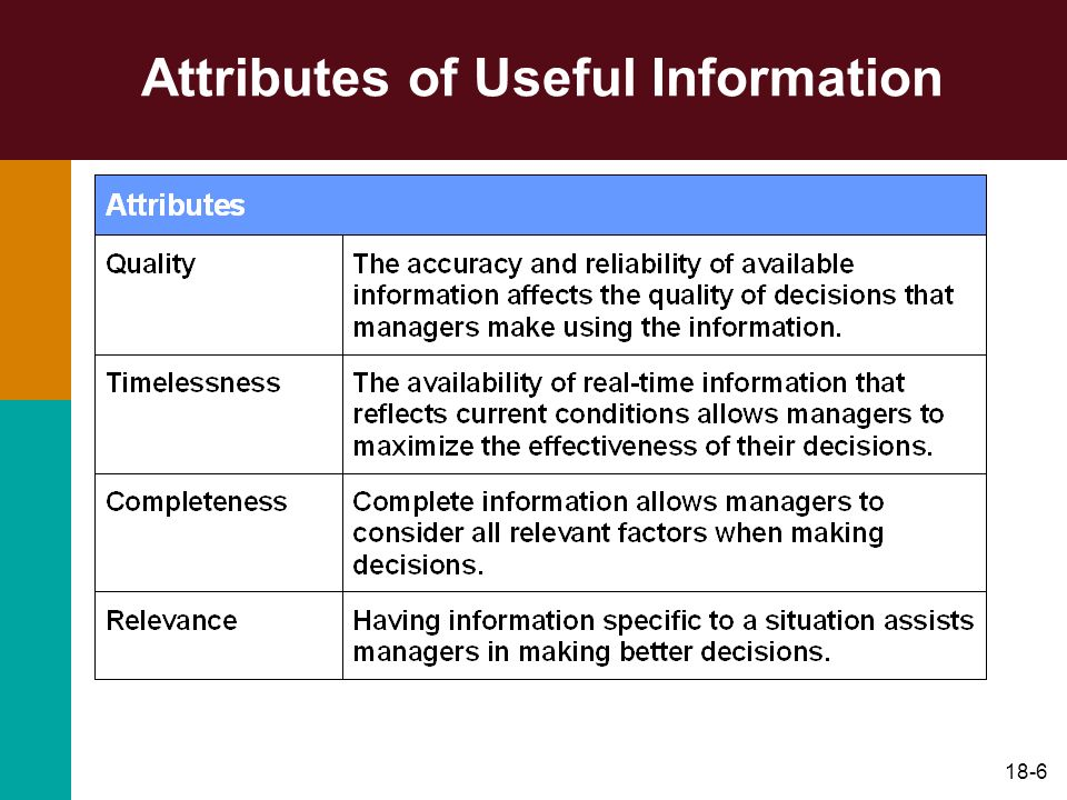 Attributes of Useful Information