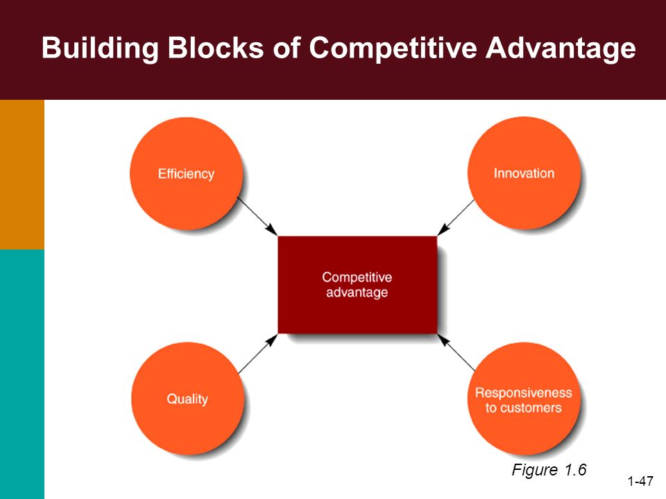 the ways in which telecommunication technology provides competitive advantage to a firm Gaining competitive advantages, explain concepts of value chain, value web  competitive advantages are typically temporary as competitors often seek ways  in order to do an industry analysis a firm must analyse five competitive forces ( baltzan &  telecommunications networks provide better capabilities and oppor.