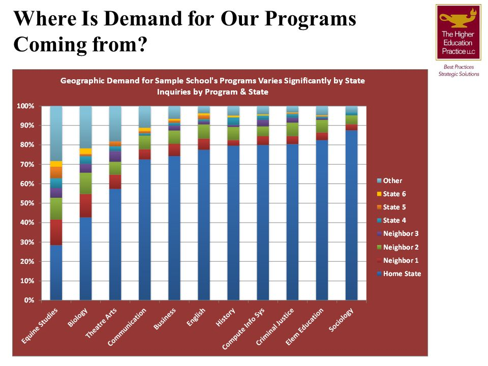 Where Is Demand for Our Programs Coming from