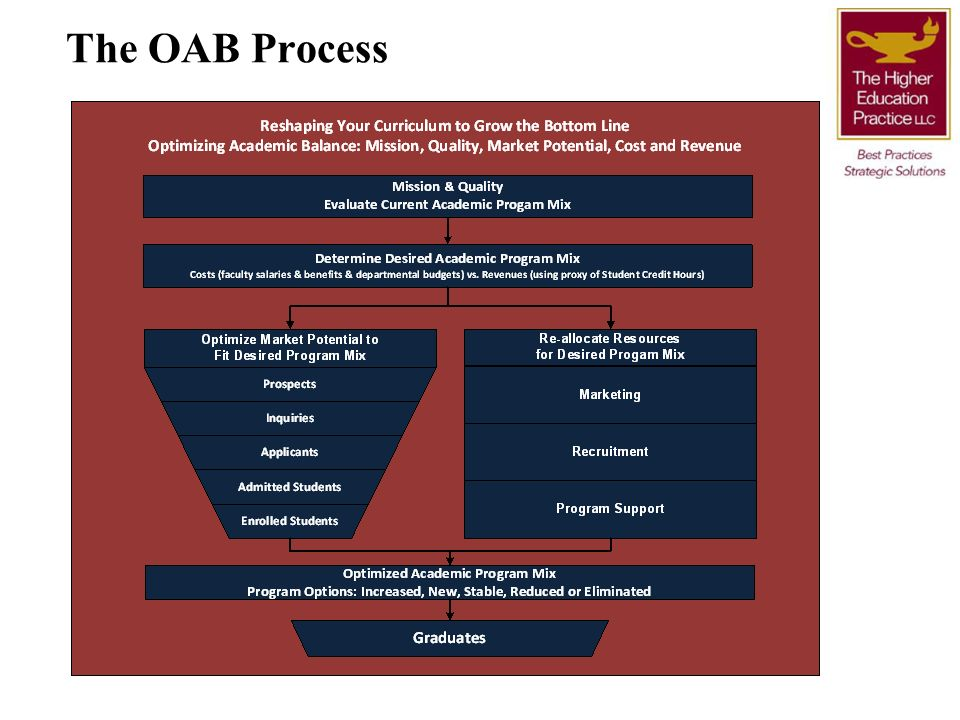 The OAB Process