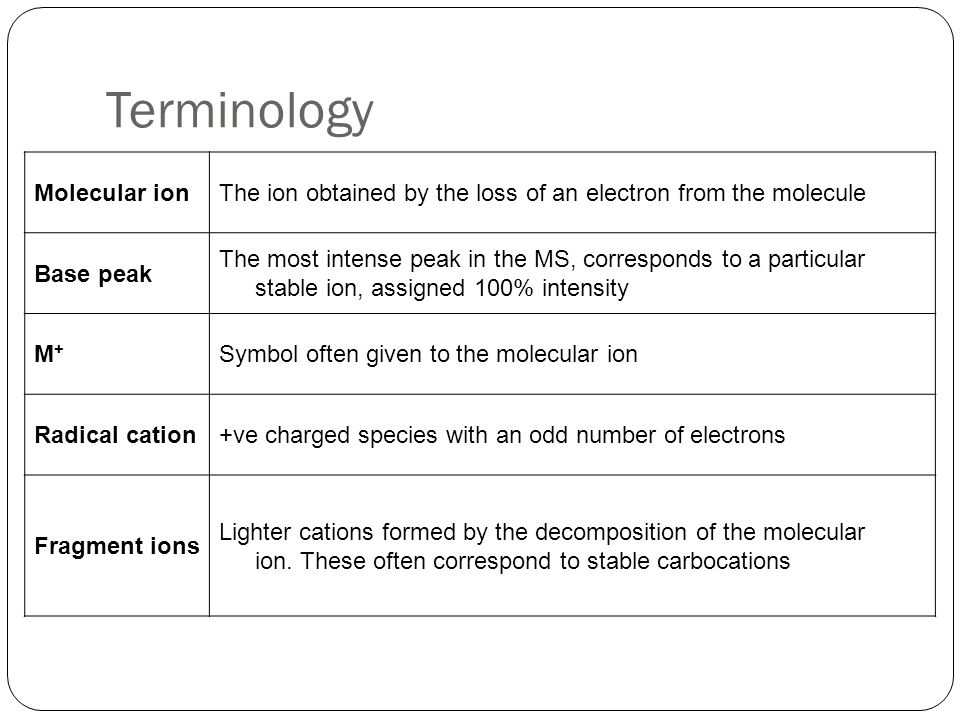 Terminology Molecular ion
