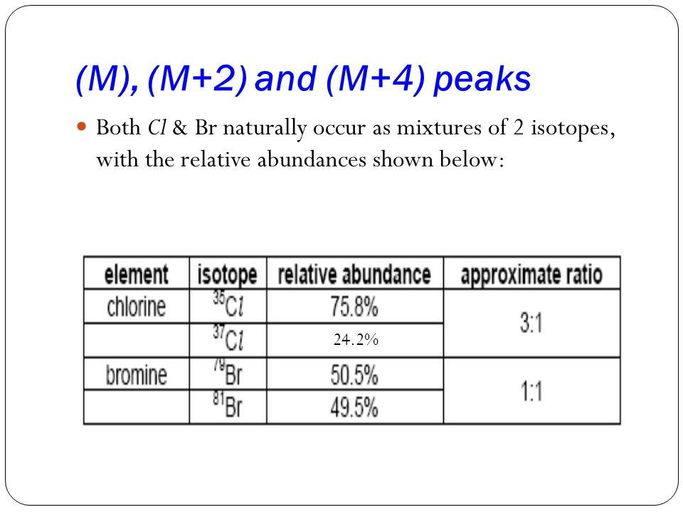 (M), (M+2) and (M+4) peaks Both Cl & Br naturally occur as mixtures of 2 isotopes, with the relative abundances shown below: