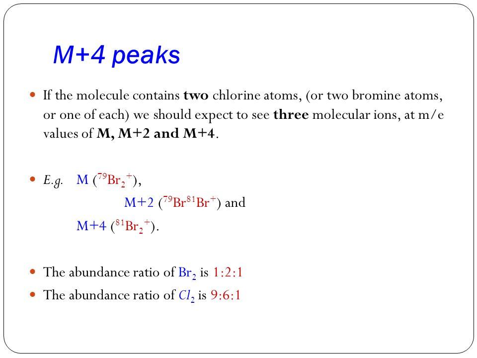 M+4 peaks