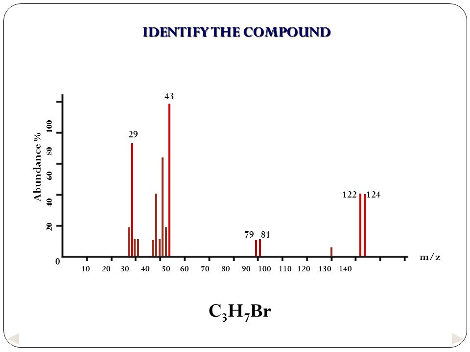 C3H7Br IDENTIFY THE COMPOUND Abundance % m/z 43 29 122 124 79 81
