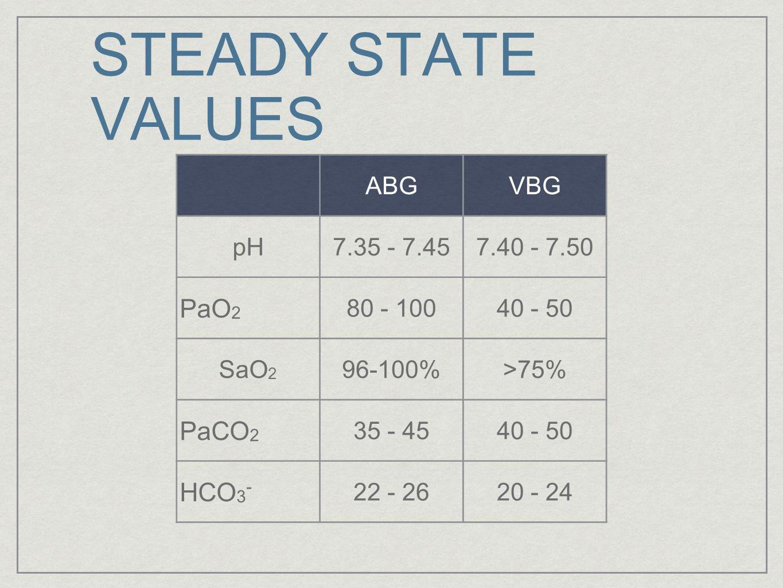 STEADY STATE VALUES PaO2 PaCO2 HCO3- ABG VBG pH 7.35 - 7.45