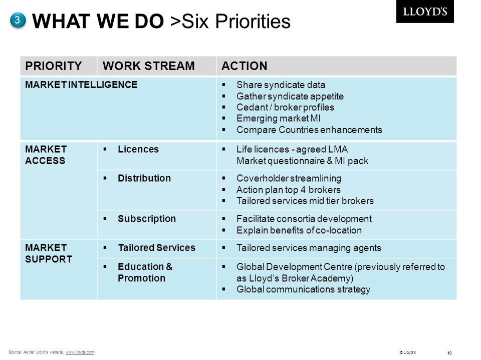 WHAT WE DO >Six Priorities