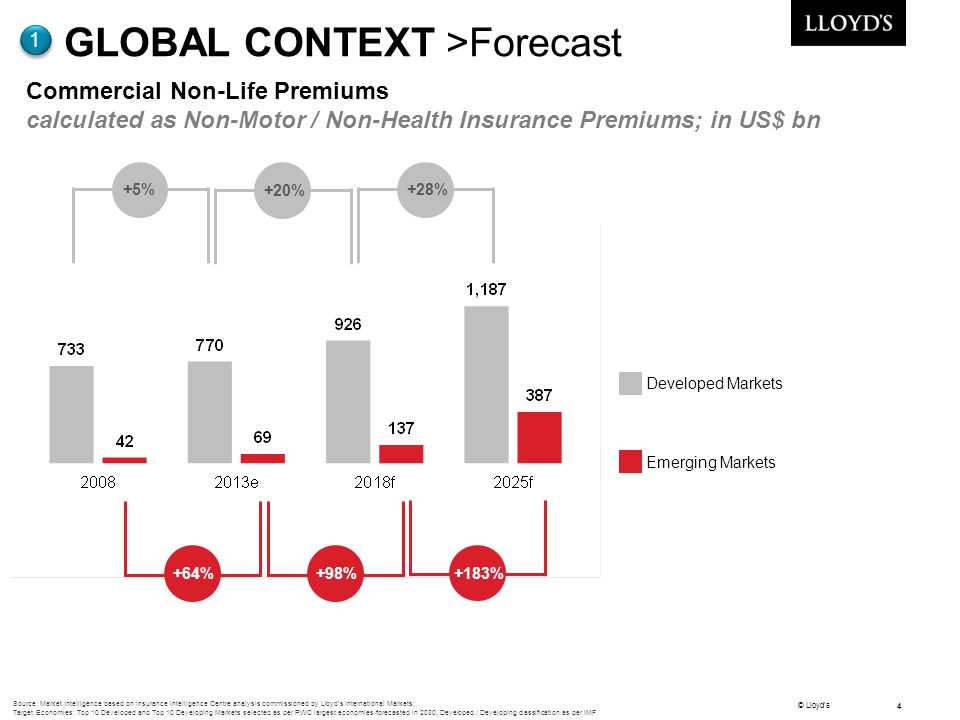 GLOBAL CONTEXT >Forecast
