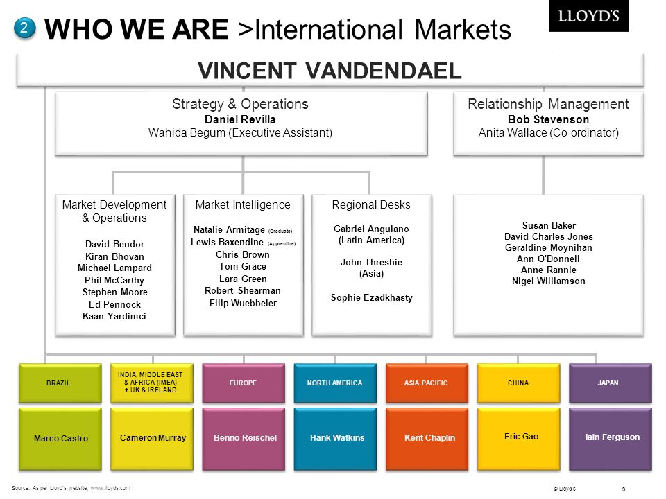WHO WE ARE >International Markets