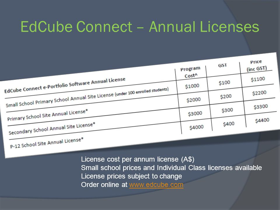 EdCube Connect – Annual Licenses