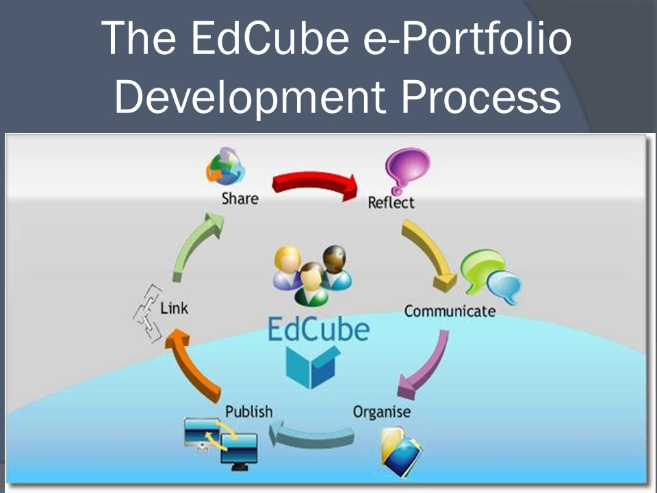 The EdCube e-Portfolio Development Process