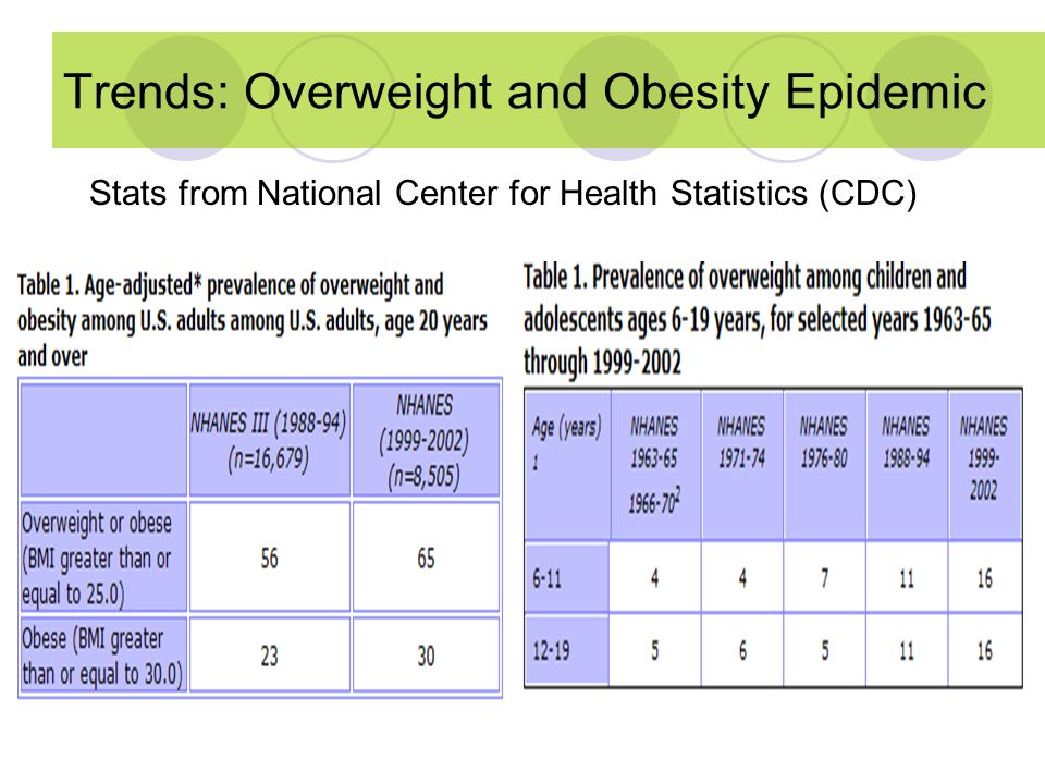 Trends: Overweight and Obesity Epidemic
