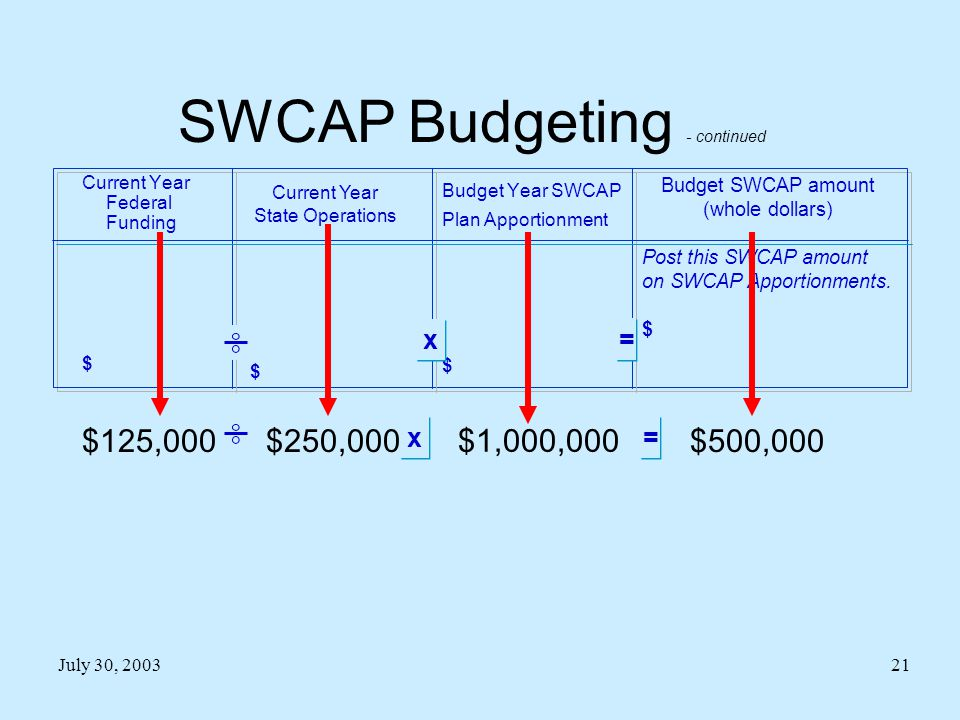 Budget Year SWCAP Plan Apportionment $