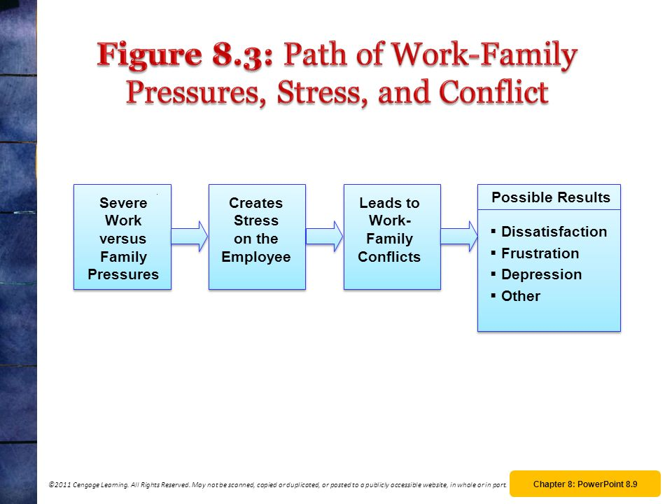 Figure 8.3: Path of Work-Family Pressures, Stress, and Conflict