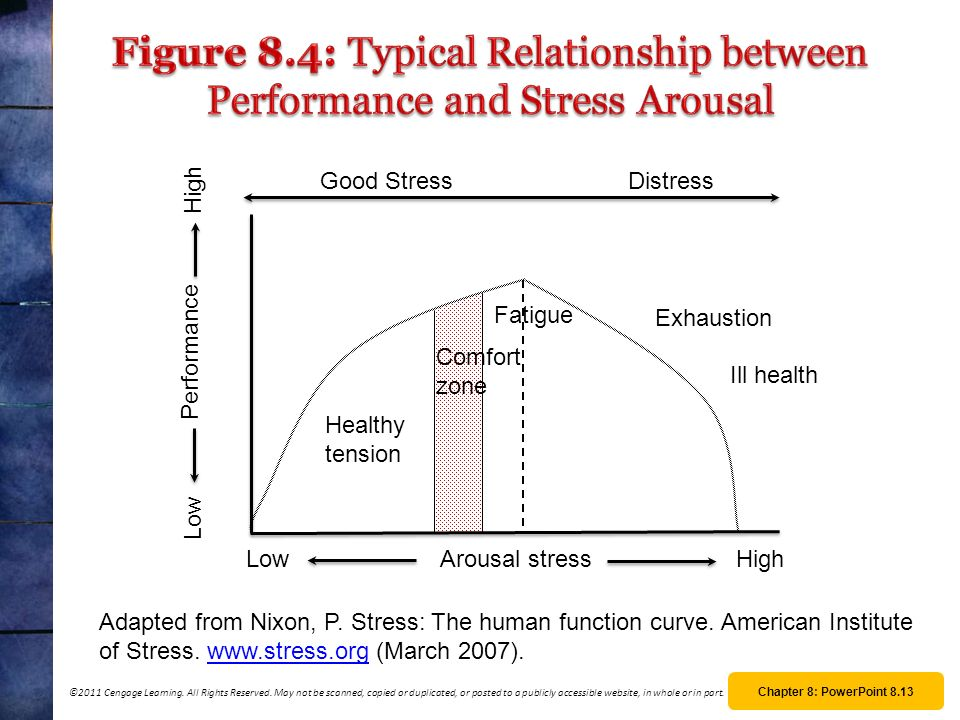 Figure 8.4: Typical Relationship between Performance and Stress Arousal