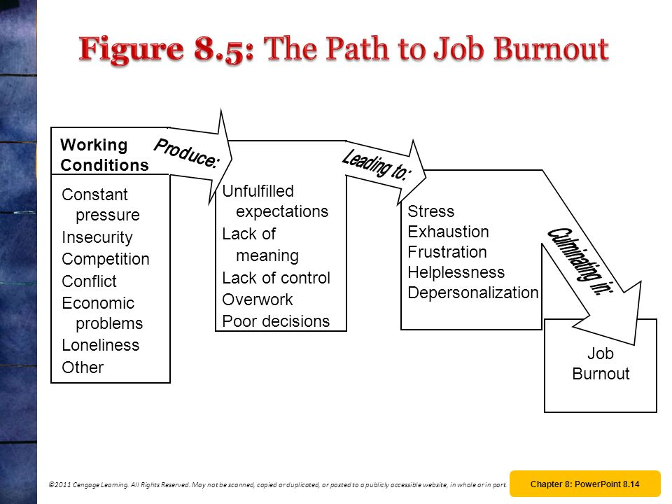 Figure 8.5: The Path to Job Burnout