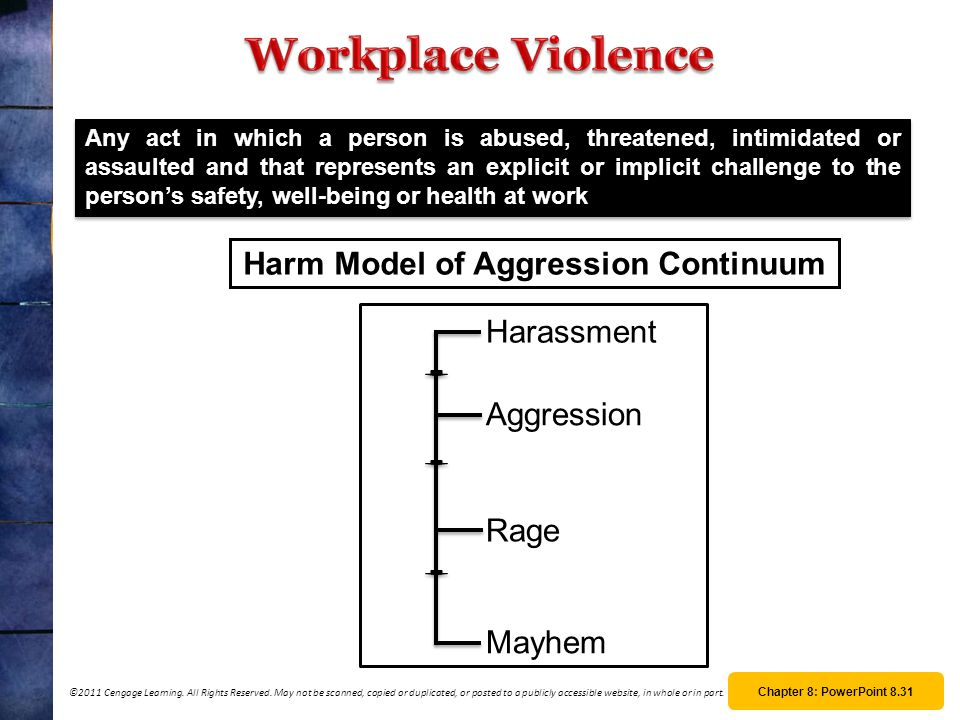 Harm Model of Aggression Continuum