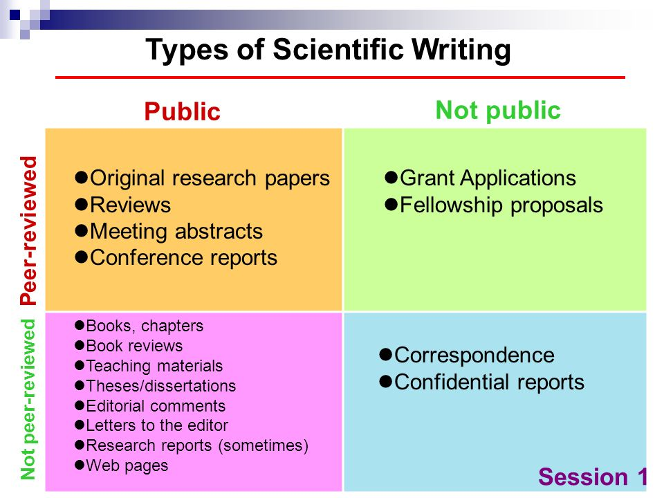 Types of Scientific Writing