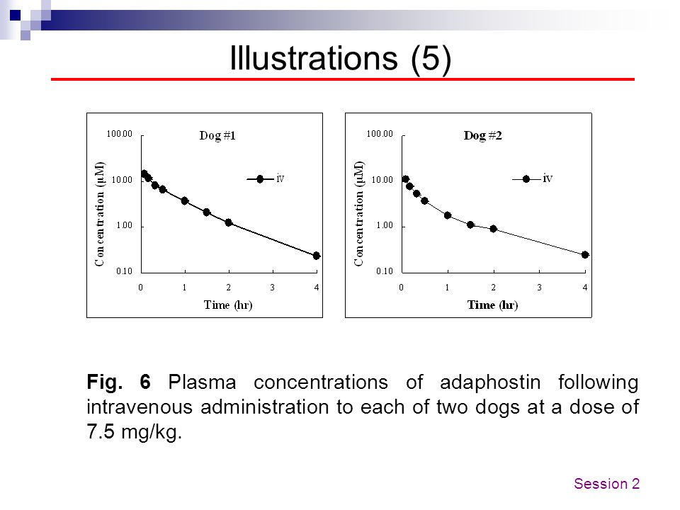 Illustrations (5)Fig. 6 Plasma concentrations of adaphostin following intravenous administration to each of two dogs at a dose of 7.5 mg/kg.
