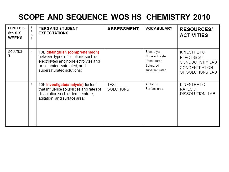 SCOPE AND SEQUENCE WOS HS CHEMISTRY 2010