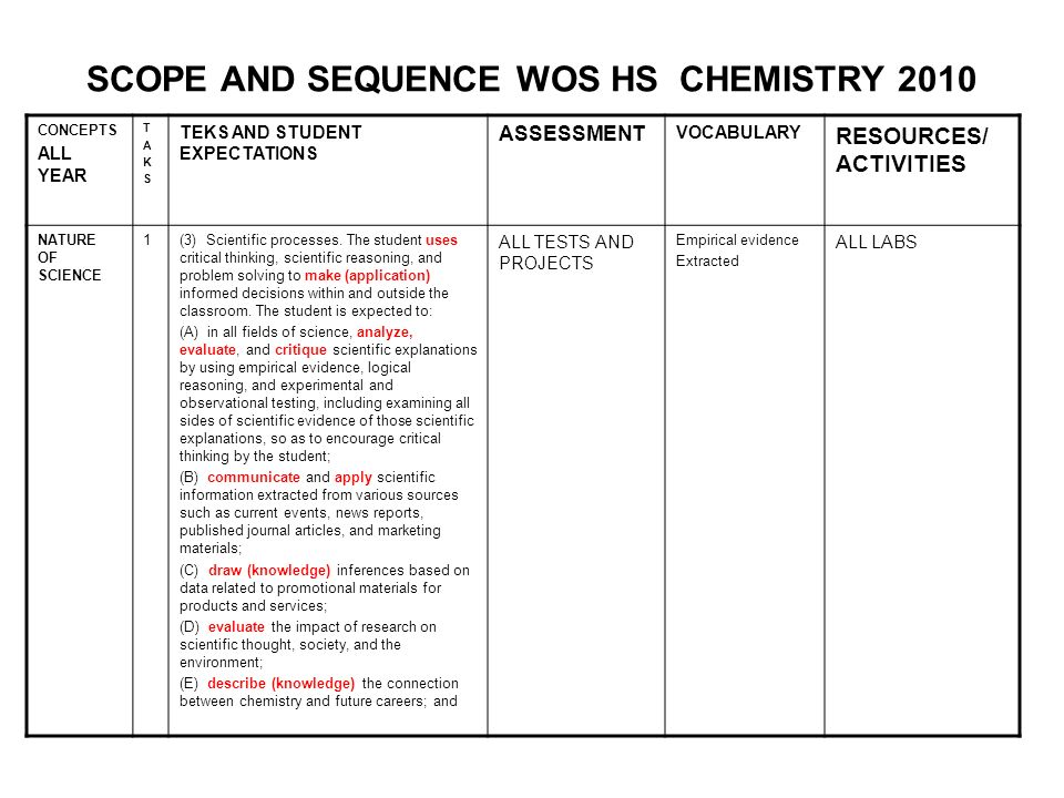 chemistry ongoing activities articles or reviews 2012