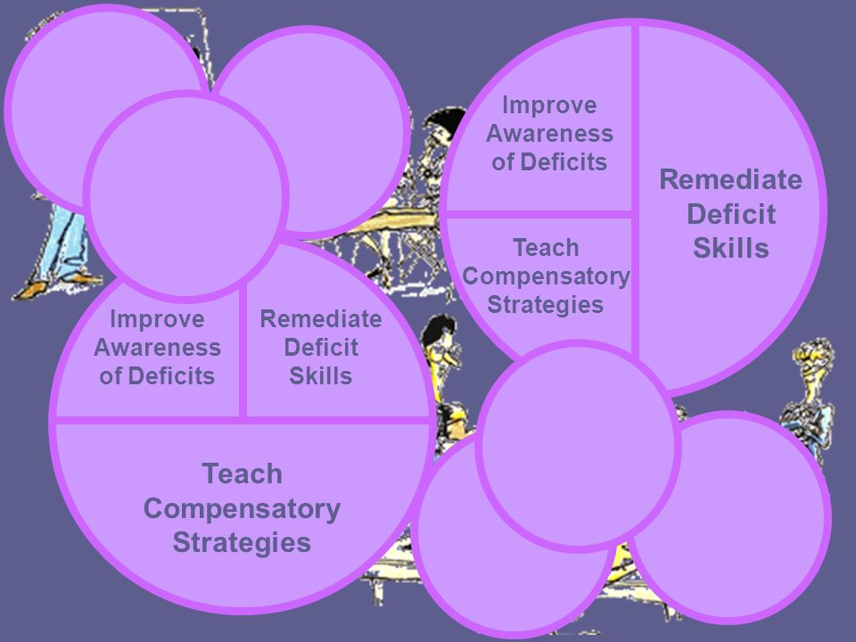 Remediate Deficit Skills Teach Compensatory Strategies