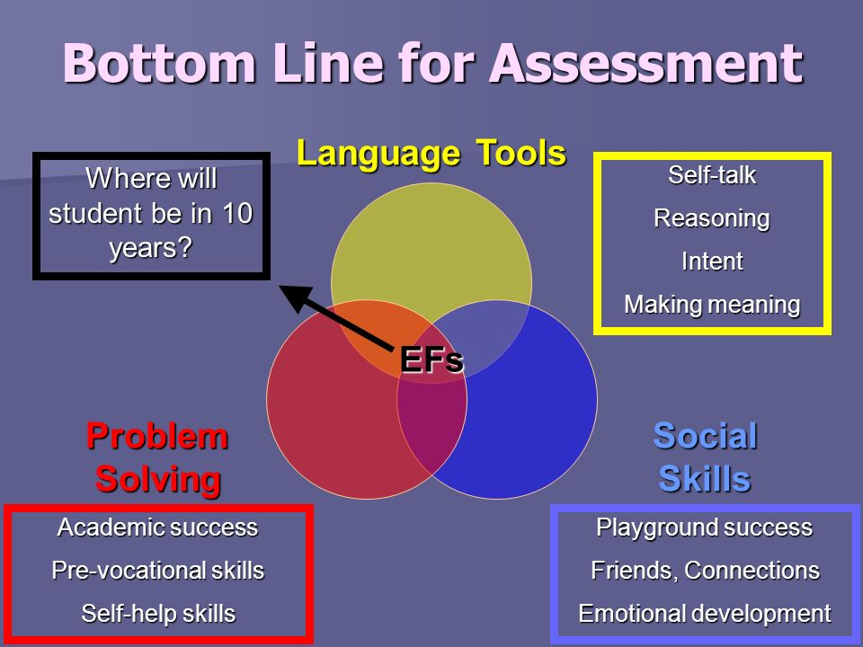 Bottom Line for Assessment