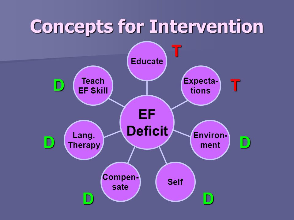 Concepts for Intervention