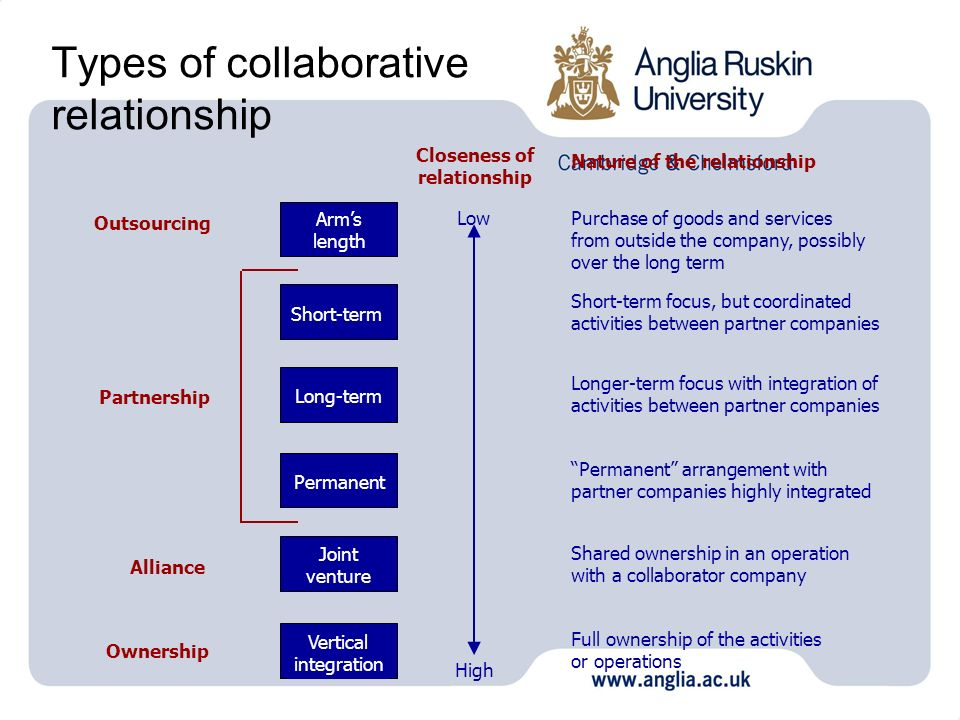 Types of collaborative relationship